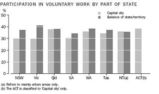 Participation in voluntary work by part of state