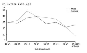 Graph - volunteer rate: Age